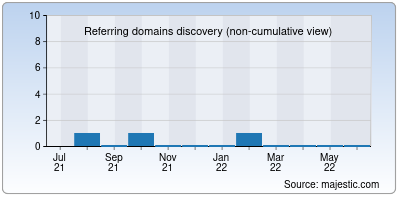 referring domains of gk-novy-svet.ru