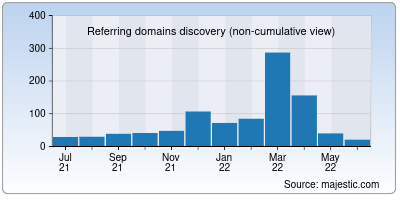 referring domains of globalprice.info