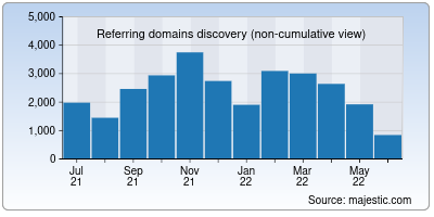 referring domains of globaltimes.cn