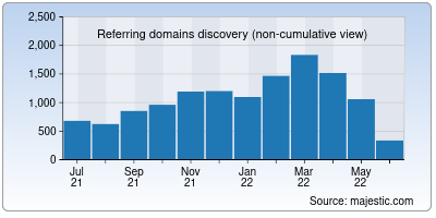 referring domains of gnome.org