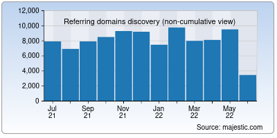 referring domains of gnu.org
