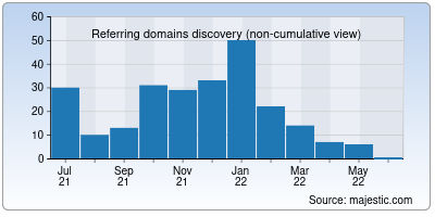 referring domains of goandroid.co.in