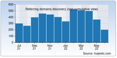 referring domains of gofile.io