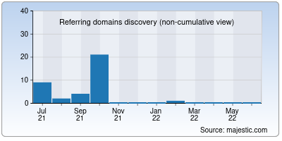 referring domains of goicd.org