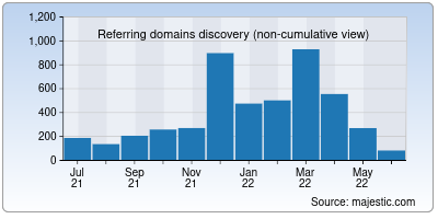 referring domains of goindigo.in