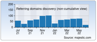Majestic Referring Domains Discovery Chart for golos-ameriki.ru