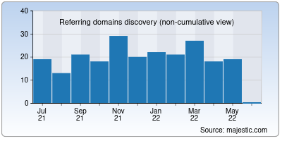referring domains of gommehd.net