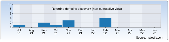 gomoviesfree.is - Referring domains