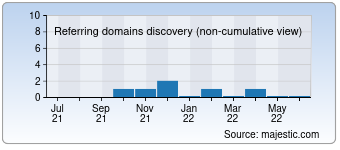 Majestic Referring Domains Discovery Chart for good-zona.online