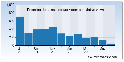 referring domains of google.co