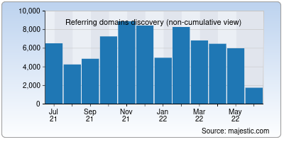 referring domains of google.co.in