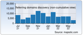 Majestic Referring Domains Discovery Chart for google.co.jp