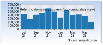 Majestic Referring Domains Discovery Chart for google.com