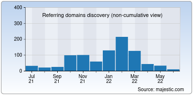 referring domains of google.in