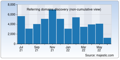 referring domains of google.ru