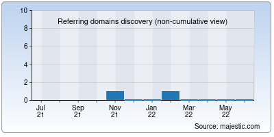 referring domains of gostar.in