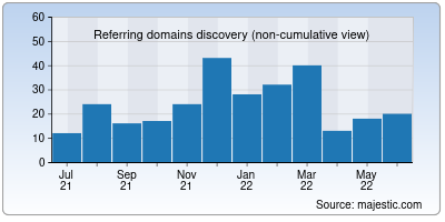 referring domains of gostream.co