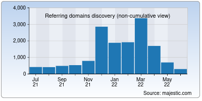 referring domains of gotquestions.org