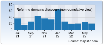 Majestic Referring Domains Discovery Chart for gps-trace.com