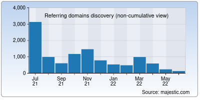 referring domains of grabon.in