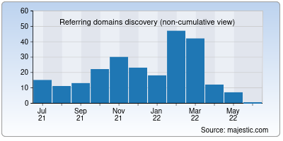 referring domains of grafikerler.net
