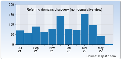 referring domains of graphicmania.net