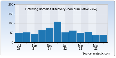 referring domains of greasespot.net