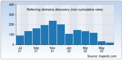 referring domains of greatlearning.in