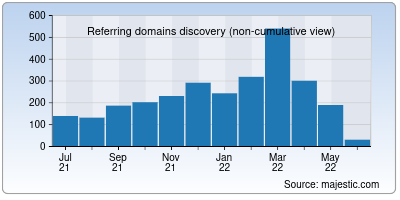 referring domains of greenbook.org