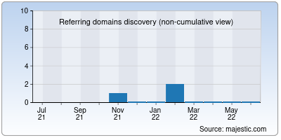 referring domains of groundwateradventurers.org