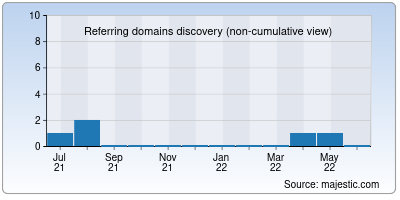 referring domains of growfin.net