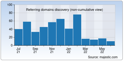 referring domains of guidafinestra.it