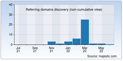 referring domains of haber16.org