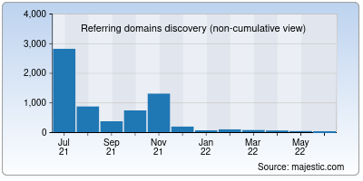 referring domains of haber61.net