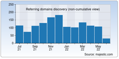 referring domains of hackthissite.org