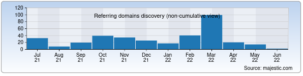 hairshow.us - Referring domains