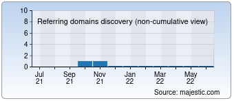 Majestic Referring Domains Discovery Chart for hamechat.ir