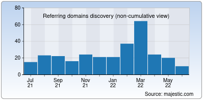 referring domains of hap.in