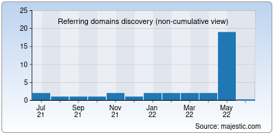 referring domains of hapday.co