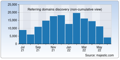 referring domains of harvard.edu