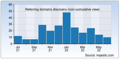 referring domains of has.it