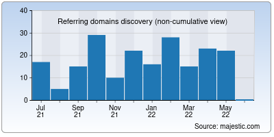 referring domains of hatechnologies.net