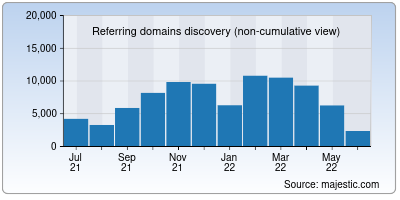 referring domains of hbr.org