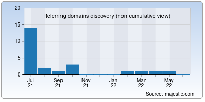 referring domains of hdmoviesflix.io