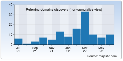 referring domains of hdns.io