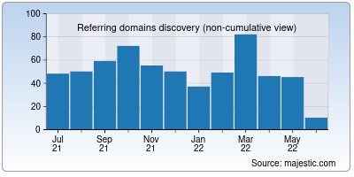 referring domains of headerbidding.co