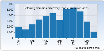 referring domains of heart.org