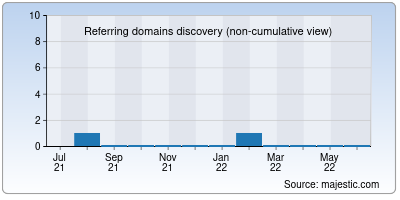 referring domains of hellocontent.in