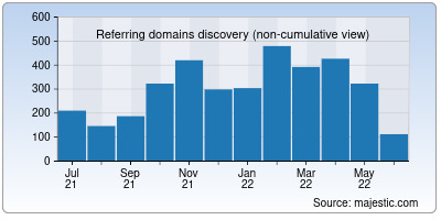 referring domains of helpscout.net