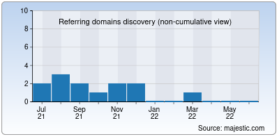 referring domains of helpster.io